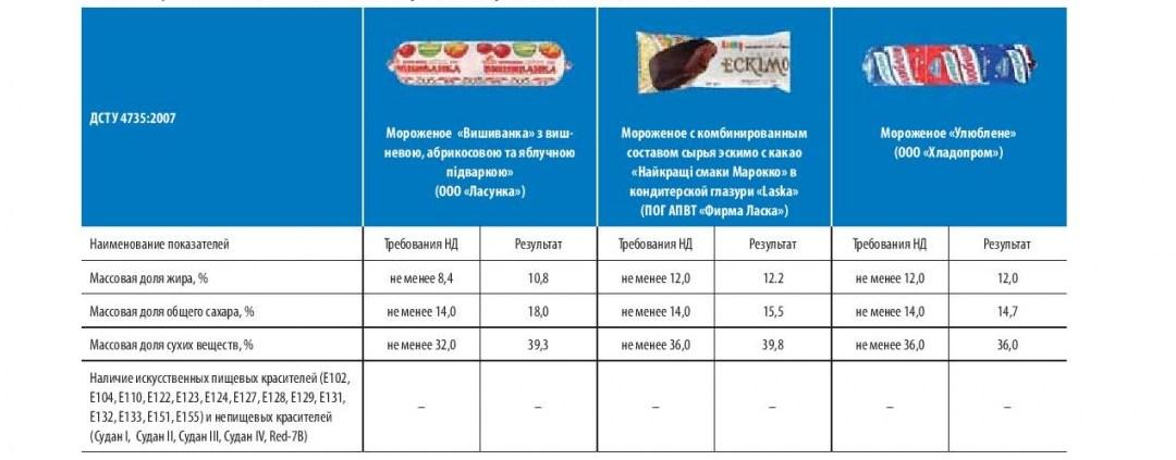 Результати дослідження якості морозива, виготовленого за ДСТУ 4735:2007 // Дані - Асоціація українських виробників