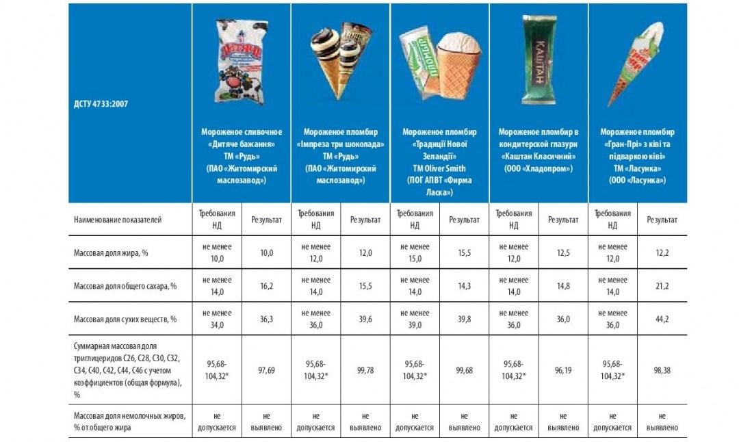 Результати дослідження якості морозива, виготовленого за ДСТУ 4733:2007 // Дані - Асоціація українських виробників