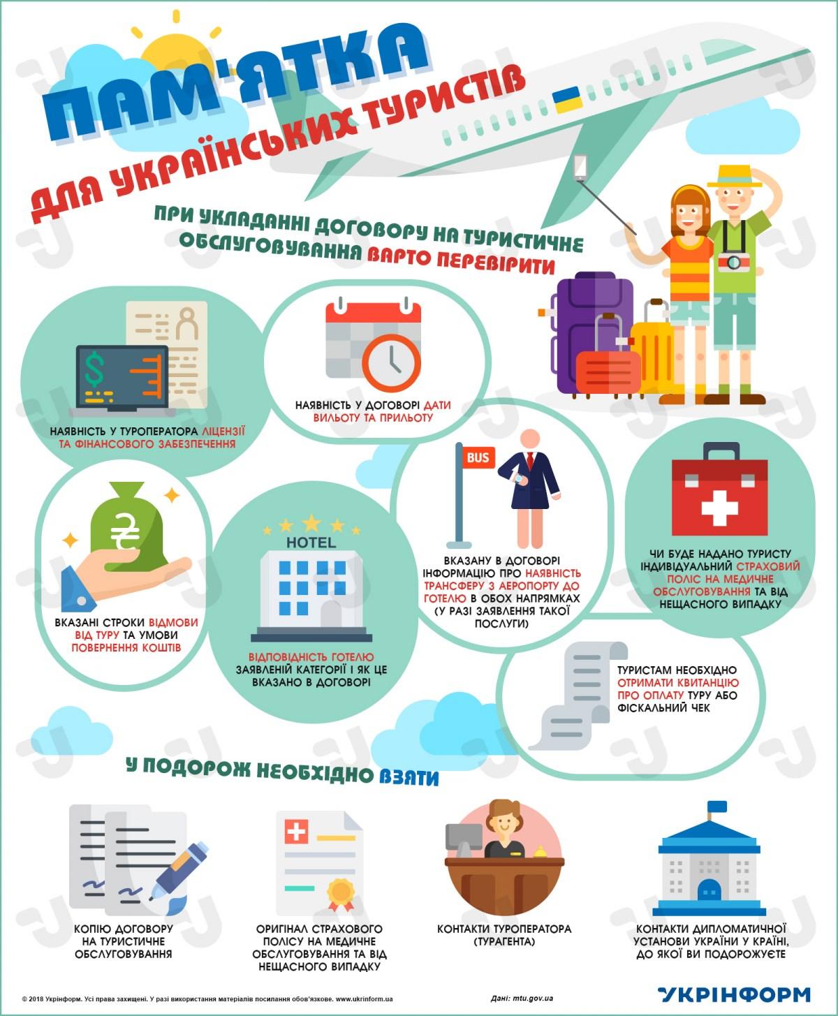 Відпустки тривають. Пам'ятка для українських туристів.