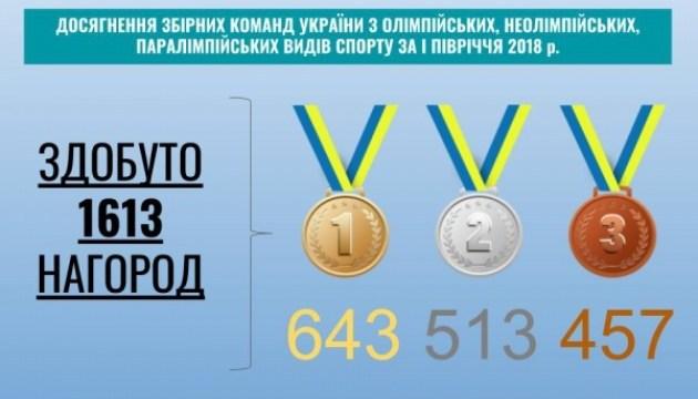 Українські атлети здобули 1613 нагород у першій половині 2018 року