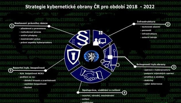 Чехия разработала стратегию киберзащиты