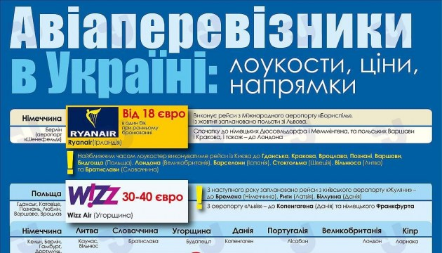 Авіаперевізники в Україні: лоукости, ціни, напрямки. Інфографіка