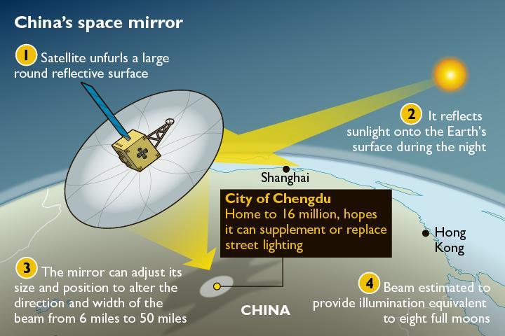 Принцип освітлення земної поверхні штучним місяцем // Фото: The Times