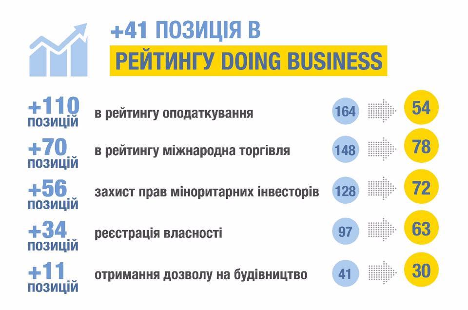 ウクライナ 世銀発表のdoing businessランキングで順位5つ上昇