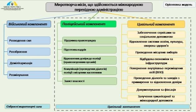 被占領地・IDP省、ウクライナ東部への国連平和ミッションのモデルを提案