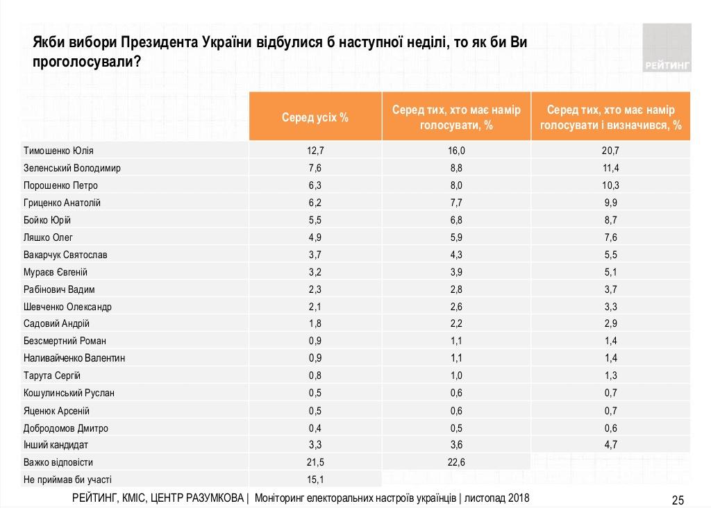 Електоральний настрій українців станом на кінець жовтня - початок листопада 2018 року