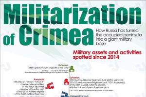 Militarization of Crimea. Infographics
