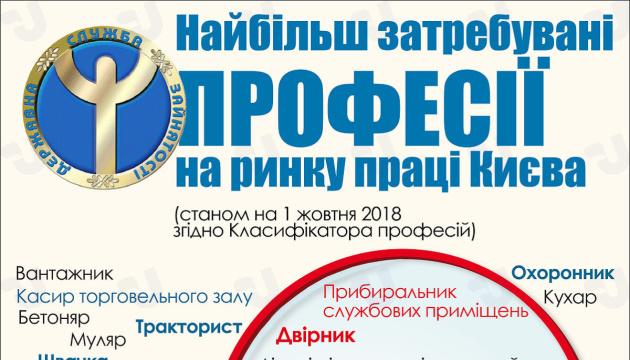 Наиболее востребованные профессии на рынке труда Киева. Инфографика