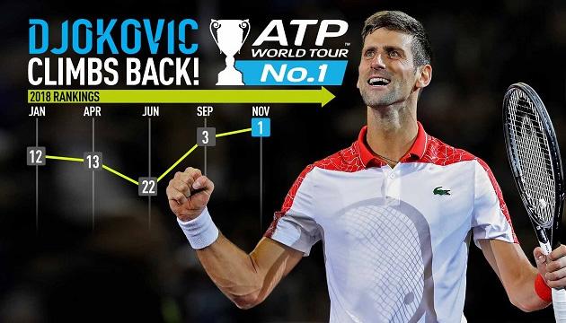 Новак Джокович вперше за 2 роки очолив рейтинг кращих тенісистів світу