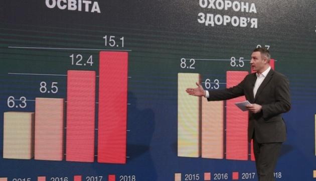 Доходи столичного бюджету за рік зросли на 2,7 мільярда — Кличко