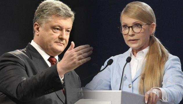 大統領選世論調査(SOCIS):ティモシェンコ祖国党党首とポロシェンコ大統領が支持率1、2位を争う