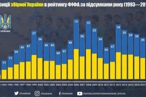 Збірна України розпочала рік на найвищій за чотири роки позиції у рейтингу ФІФА