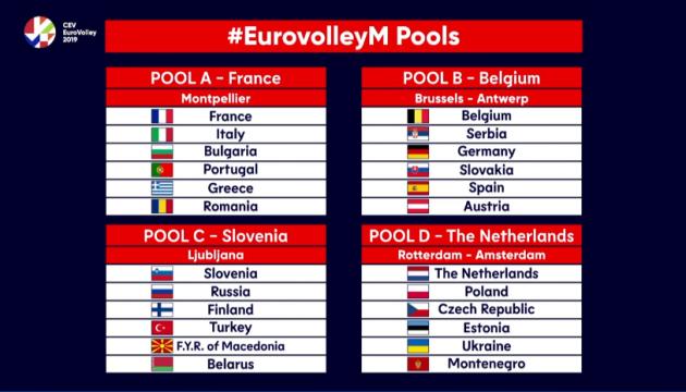 Українські волейболісти  отримали суперників на Євро-2019