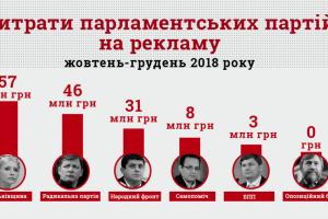 Політичні партії торік витратили на рекламу перед виборами майже 150 мільйонів