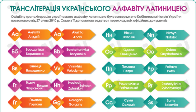 Транслітерація українського алфавіту латиницею. Інфографіка