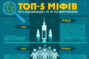 Топ-5 міфів про вакцинацію та їх розвінчування. Інфографіка