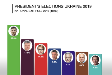 Sondeo nacional a pie de urnas: Zelensky obtiene el 30,4% de los votos, Poroshenko el 17,8% y Tymoshenko el 14,2%