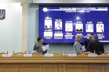 CKW ogłosiła wyniki pierwszej tury wyborów