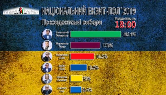 Чималий відсоток виборців не сприймають Україну як найбільшу цінність