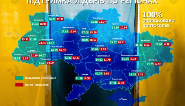 Второй тур: будущее Украины зависит не только от лидеров