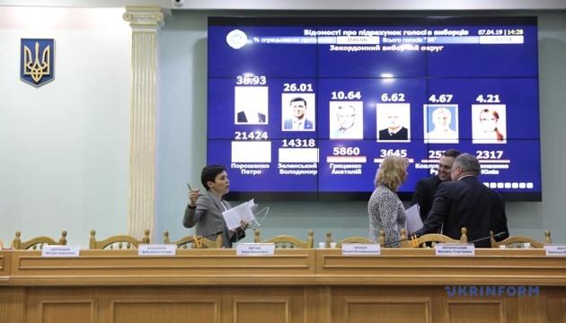 ЦВК оприлюднила результати першого туру виборів