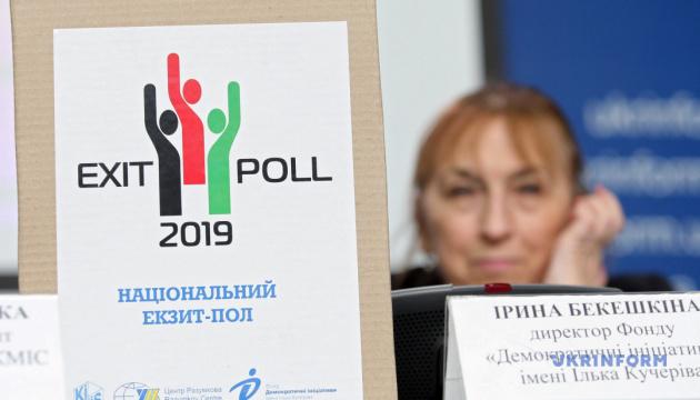 Національний екзит-пол`2019 у день виборів. Другий тур