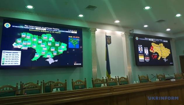ЦВК прийняла протоколи з мокрими печатками вже з 11 округів