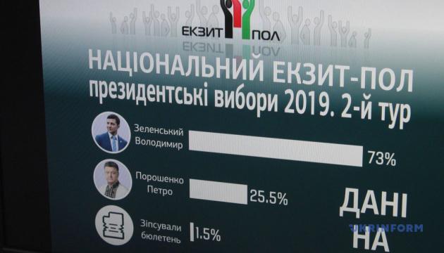 Національний екзит-пол: Зеленський набирає 73% голосів, Порошенко - 25,5%