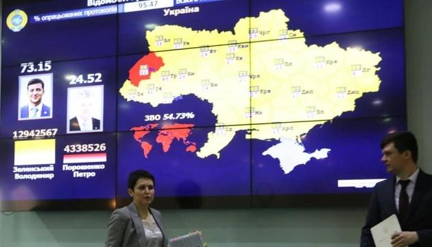 Zentrale Wahlkommission: Fast 100 Prozent von Protokollen zu Stimmenauszählung bearbeitet