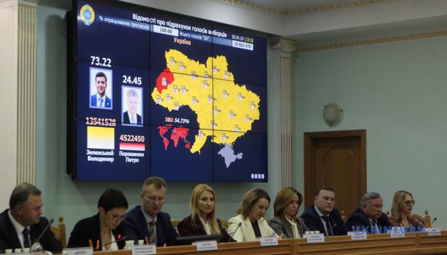 Вибори Президента: Зеленський переміг з 73,22% голосів