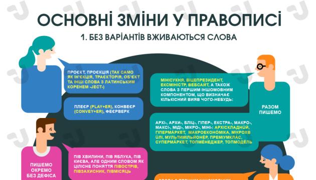 Основные изменения в правописании. Инфографика