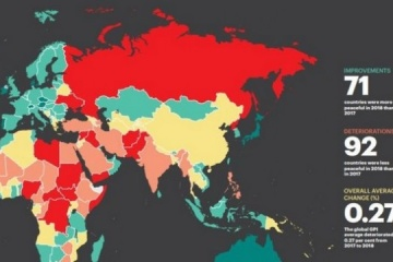 Ukraine climbs two spots in Global Peace Index