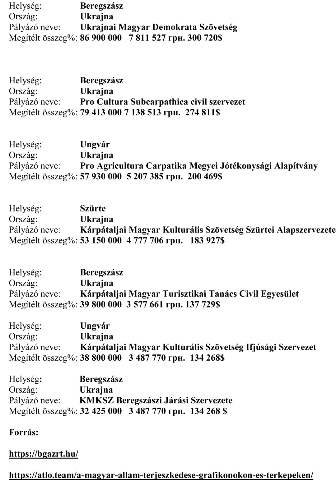 Таблиця. Інші частини коштів, перерахованих фондом ім. Бетлена Габора на Закарпаття, 2011-2018