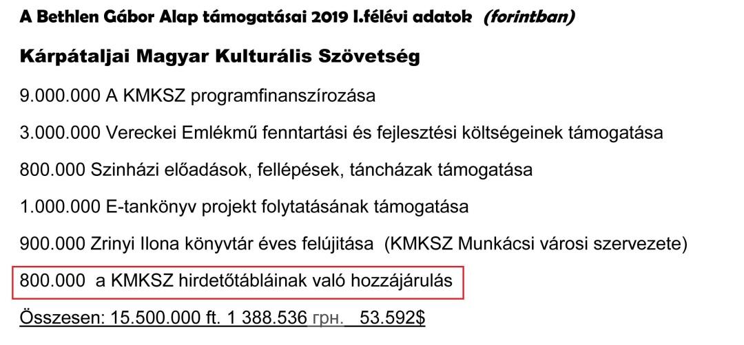 Нарахування ТУКС-КМКС із фонду ім. Бетлена Габора за перше півріччя 2019 року