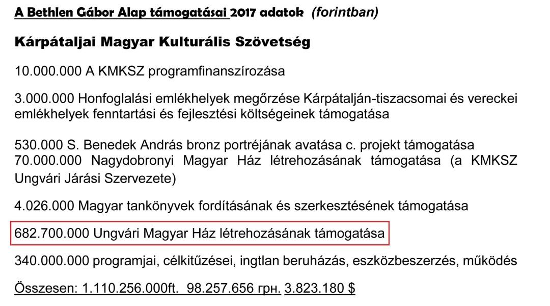 Нарахування ТУКС-КМКС із фонду ім. Бетлена Габора за 2017 рік