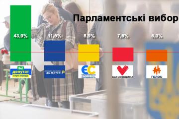 Wyniki exit poll-u: pięć partii przechodzi do Rady