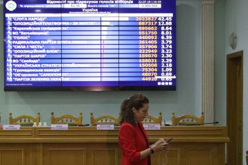 CEC counts 99.99 percent of vote in Ukraine's parliamentary elections
