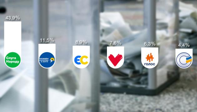 Национальный экзит-пол: в Раду проходят пять партий