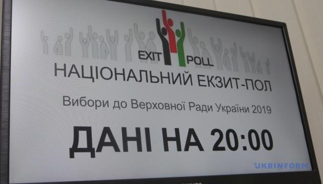 Національний екзитпол`2019 – парламентські вибори. Результати опитування станом на 20:00