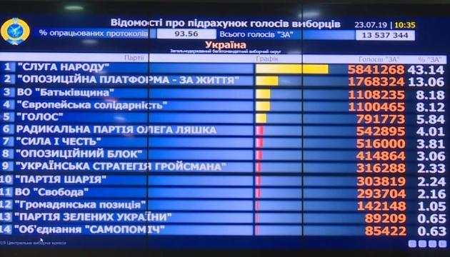 ЦВК не встигла вчасно оголосити остаточні результати виборів