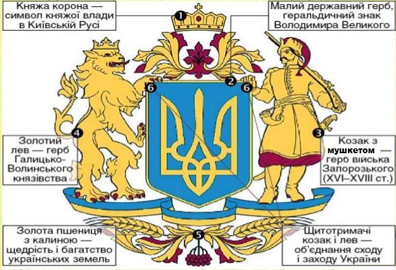 Проект Великого герба з архіву Верховної Ради