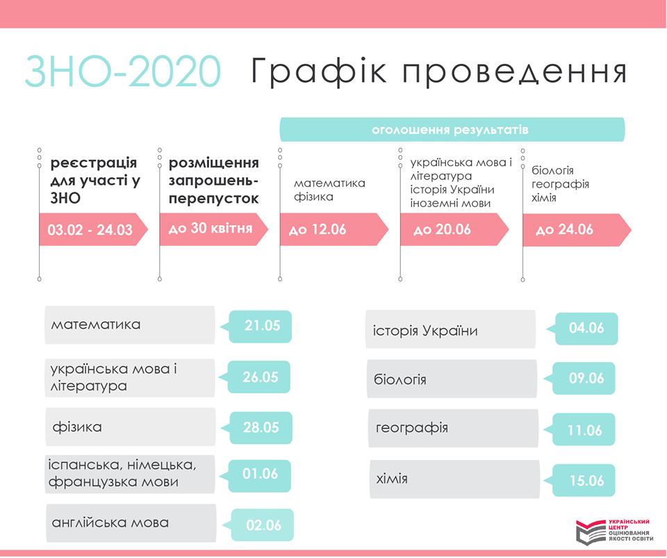 Став відомий графік проведення ЗНО-2020 з усіх предметів