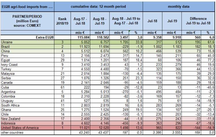 Украина заняла первое место по темпам роста агропромышленного импорта в Евросоюз 02