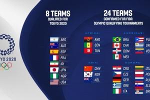 Визначилися всі учасники баскетбольної кваліфікації на Олімпіаду-2020