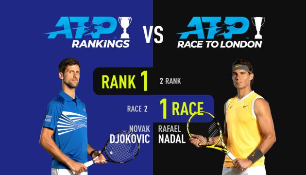 Рафаэль Надаль лидирует в чемпионской гонке ATP с большим отрывом