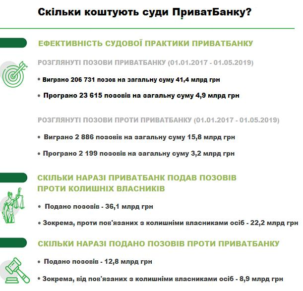 За даними ПриватБанку