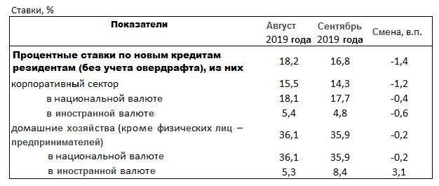 Скрытые проценты по кредиту в украине