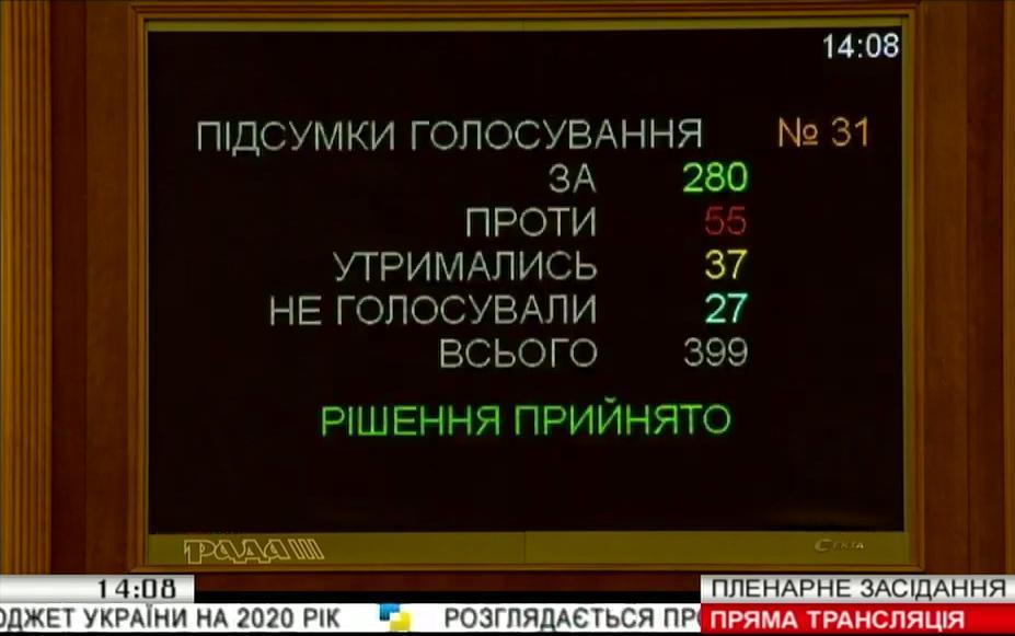 Результати голосування за проект Бюджету-2020