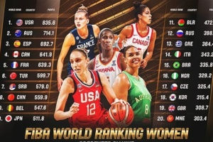Жіноча збірна України з баскетболу змінила позицію у рейтингу ФІБА
