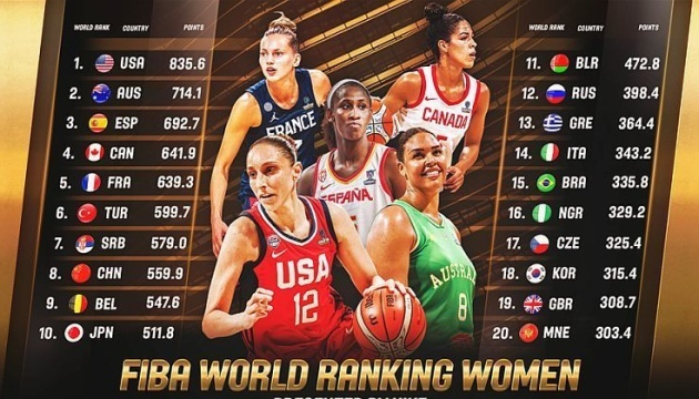 Женская сборная Украины по баскетболу изменила позицию в рейтинге ФИБА